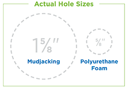 Drill Hole Size Comparison Mudjacking vs Polyjacking